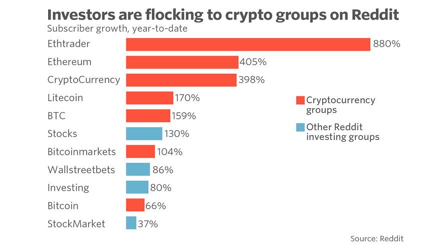 reddit bitcoins market bitcoin jelentése teluguban