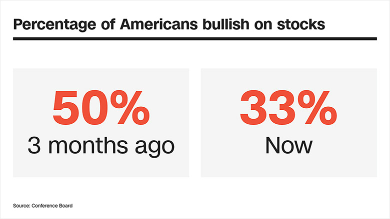 in story striking commission americans bullish chart