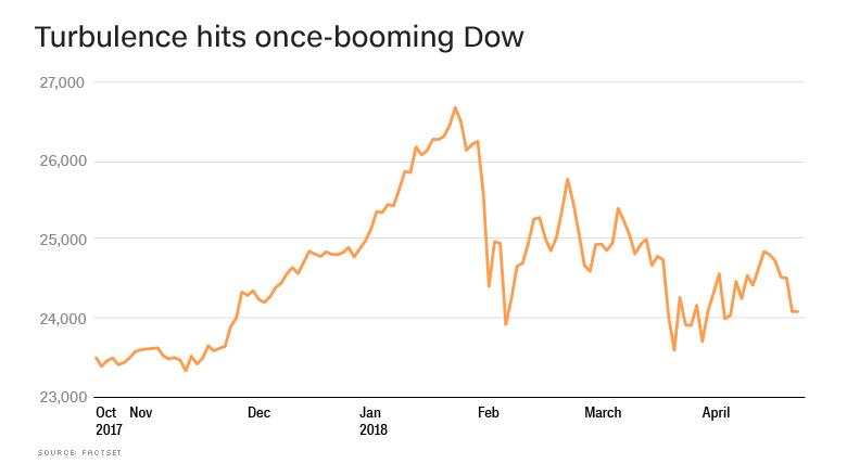 turbulence hits dow chart